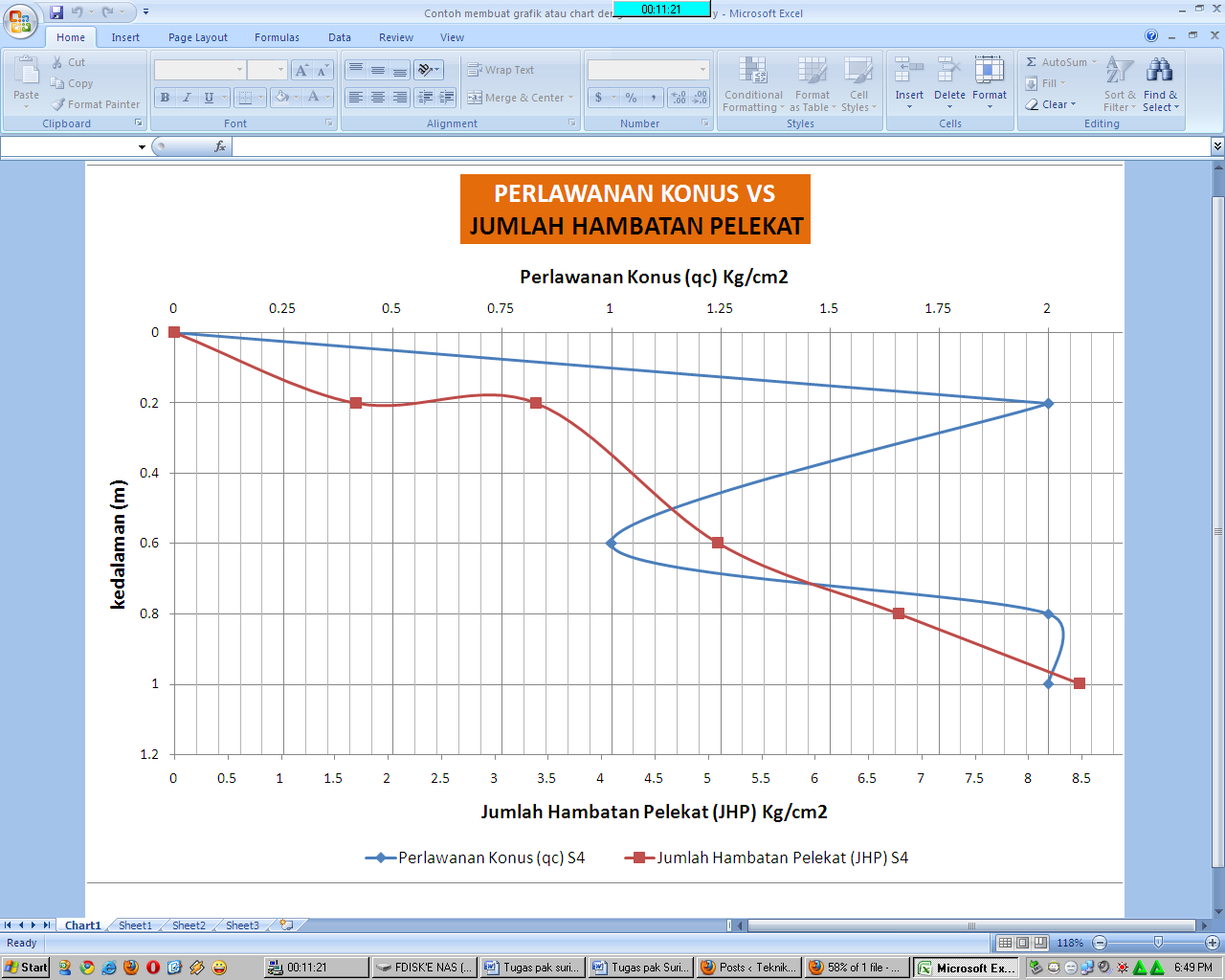 Ekonomi Ujian Teknik Soal Dan Atau Dengan Chart Ms