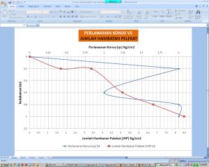Chart atau grafik excel dengan 2 sumbu x dan y