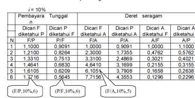 Tabel pengerjaan mencari nilai mendatang